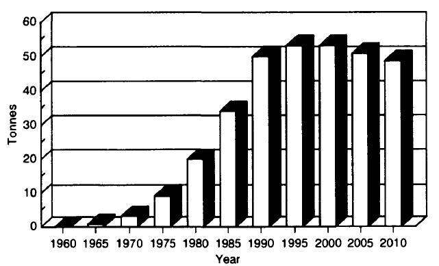 میزان استفاده از پلوتونیم به عنوان سوخت راکتور هسته ای در طی سال های مختلف در جهان آورده شده است