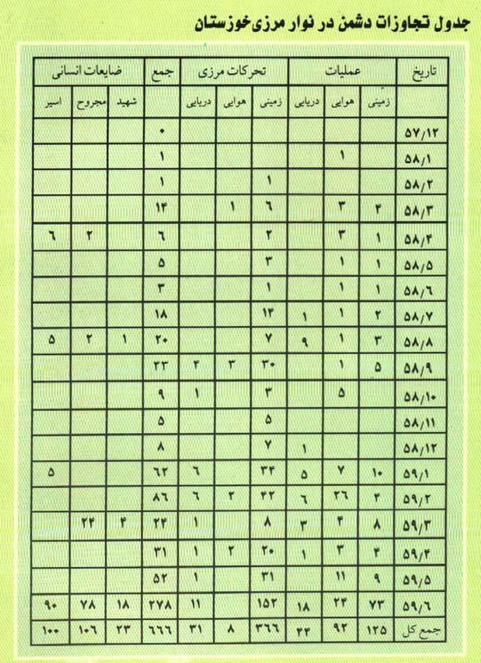 جدول تجاوزات دشمن در نوار مرزی خوزستان