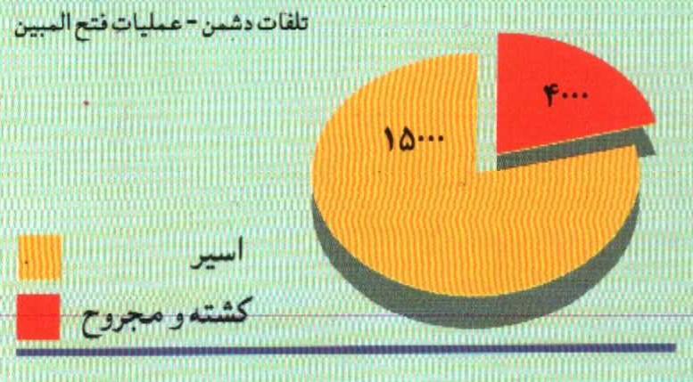 تلفات دشمن در عملیات فتح المبین