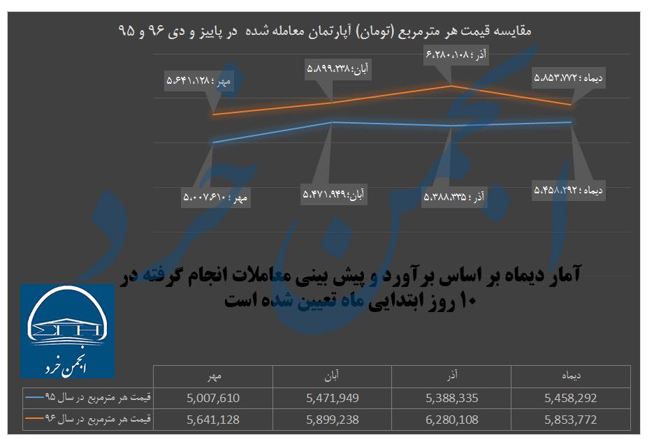 مقایسه قیمت هر مترمربع (تومان) آپارتمان معامله شده در پاییز و دی 96 و 95