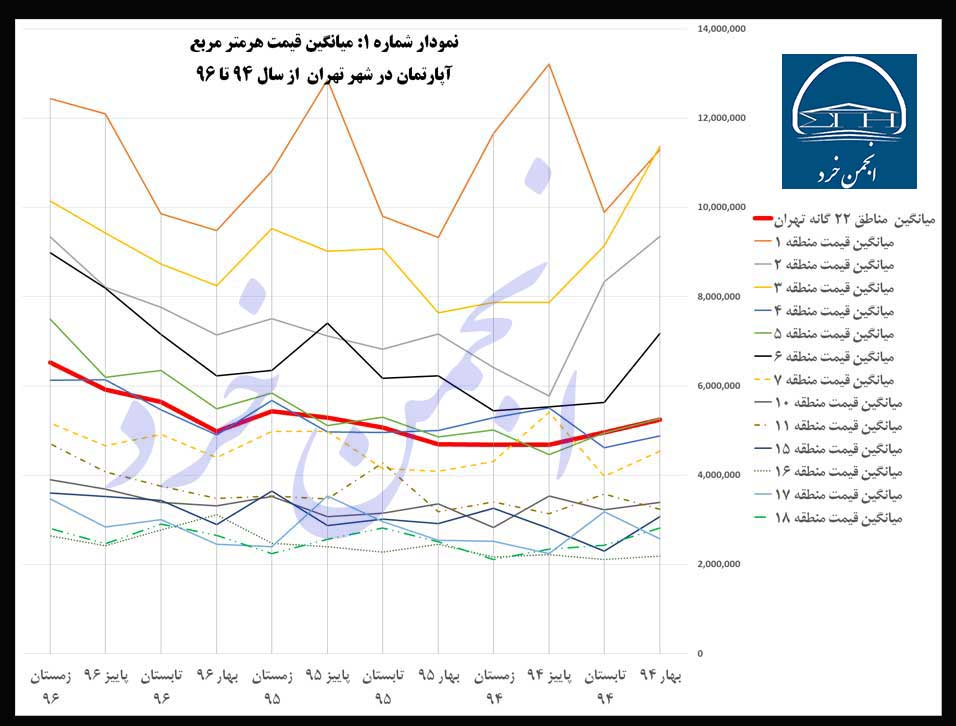 نمودار شماره 1: میانگین-قیمت-هرمتر-مربع-آپارتمان-در-شهر-تهران--از-سال-94-تا-96