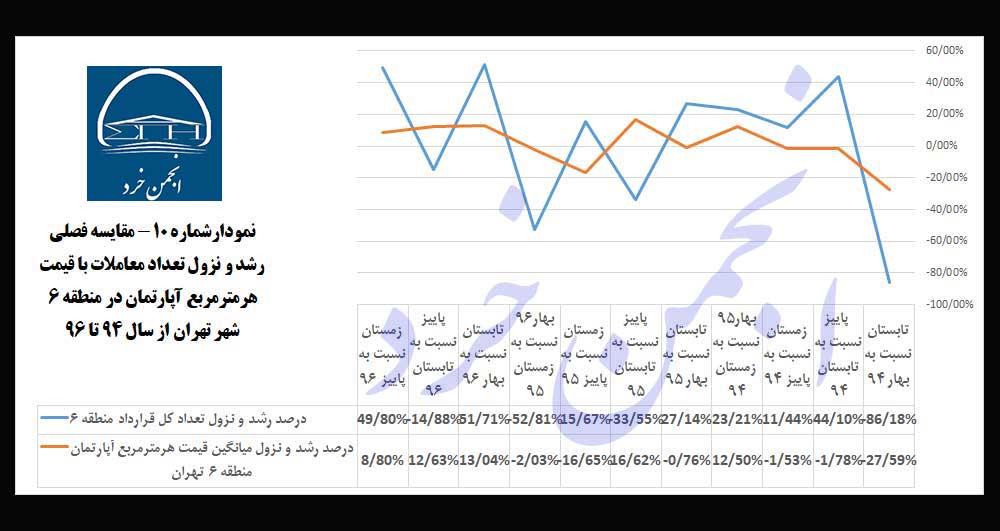 نمودارشماره 10: مقایسه-فصلی-رشد-و-نزول-تعداد-معاملات-با-قیمت-هرمترمربع-آپارتمان-در-منطقه-6-شهر-تهران-از-سال-94-تا-96