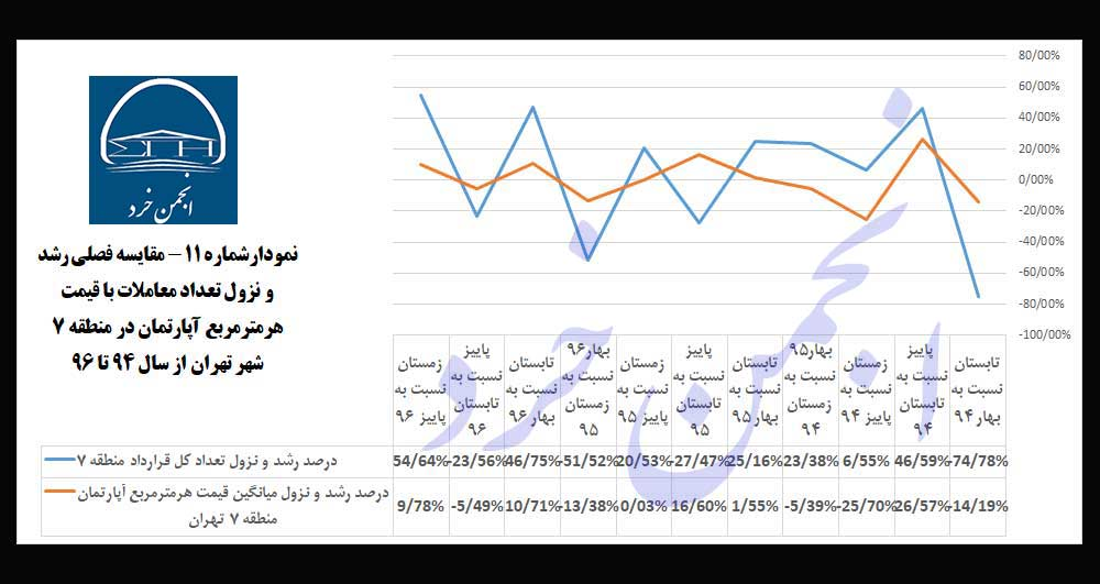 نمودارشماره-11: مقایسه-فصلی-رشد-و-نزول-تعداد-معاملات-با-قیمت-هرمترمربع-آپارتمان-در-منطقه-7-شهر-تهران-از-سال-94-تا-96