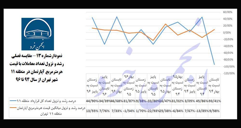 نمودارشماره13: مقایسه-فصلی-رشد-و-نزول-تعداد-معاملات-با-قیمت-هرمترمربع-آپارتمان-در-منطقه-11-شهر-تهران-از-سال-94-تا-96