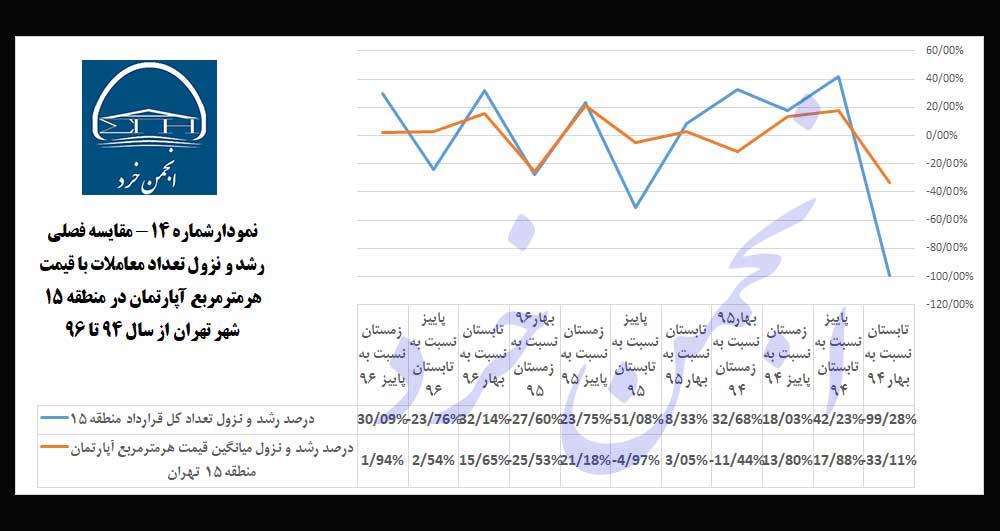 نمودارشماره14: مقایسه-فصلی-رشد-و-نزول-تعداد-معاملات-با-قیمت-هرمترمربع-آپارتمان-در-منطقه-15-شهر-تهران-از-سال-94-تا-96