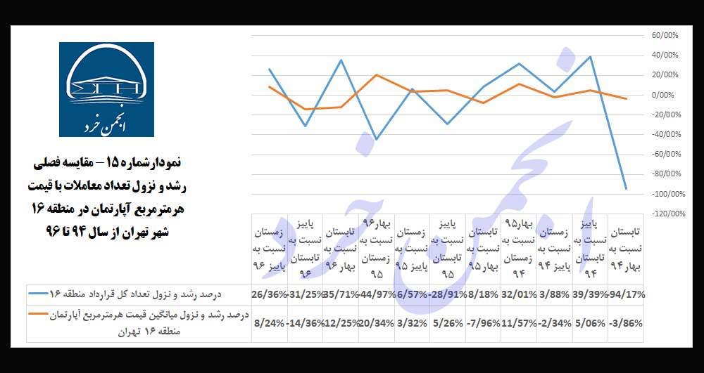 نمودارشماره15: مقایسه-فصلی-رشد-و-نزول-تعداد-معاملات-با-قیمت-هرمترمربع-آپارتمان-در-منطقه-16-شهر-تهران-از-سال-94-تا-96