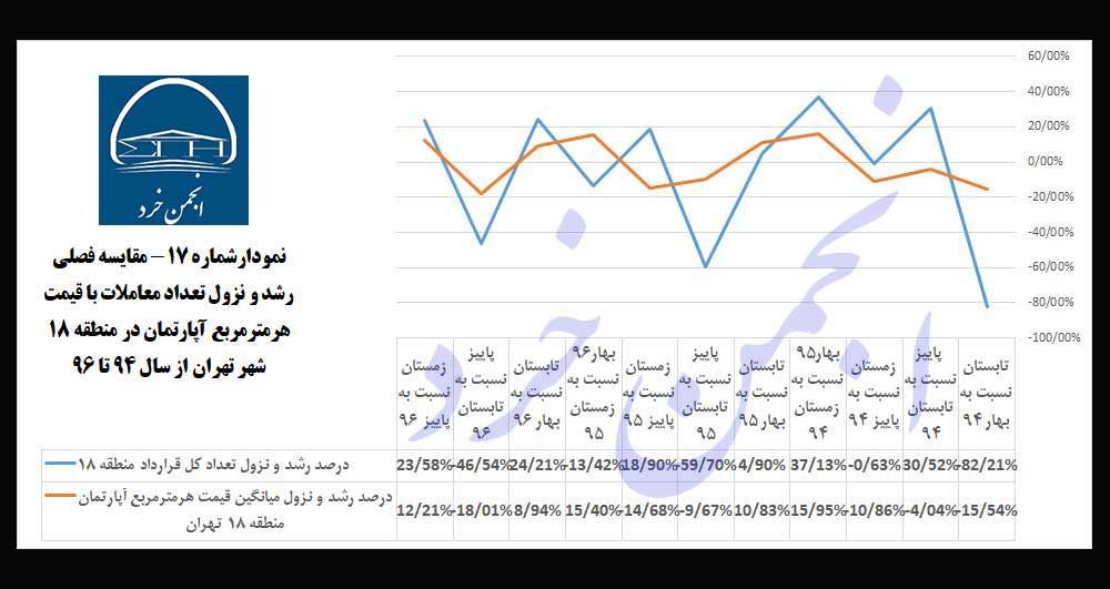 نمودارشماره 17: مقایسه-فصلی-رشد-و-نزول-تعداد-معاملات-با-قیمت-هرمترمربع-آپارتمان-در-منطقه-18-شهر-تهران-از-سال-94-تا-96