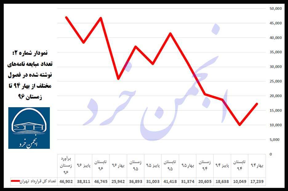 نمودار شماره 2: تعداد-مبایعه-نامههای-نوشته-شده-در-فصول-مختلف-از-بهار-94-تا-زمستان-96