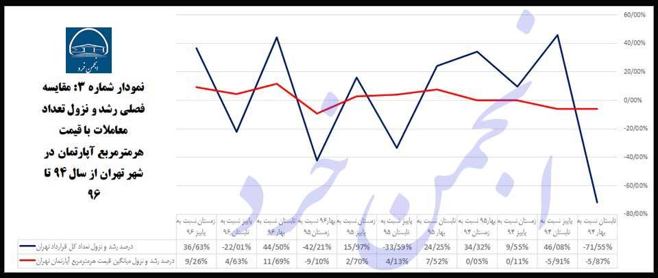 نمودار شمار ه3 : مقایسه-فصلی-رشد-و-نزول-تعداد-معاملات-با-قیمت-هرمترمربع-آپارتمان-در-شهر-تهران-از-سال-94-تا-96