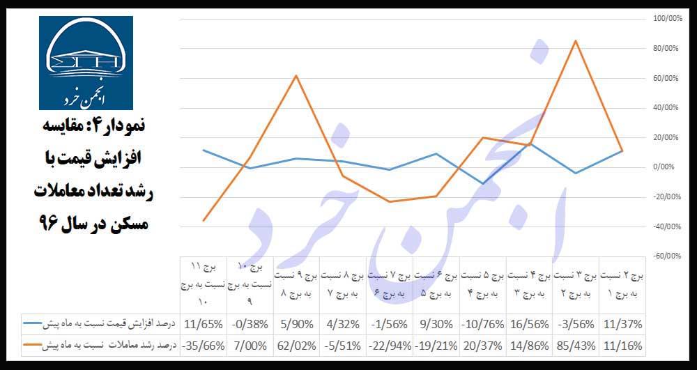 نمودار4: مقایسه-افزایش-قیمت-با-رشد-تعداد-معاملات-مسکن-در-سال-96
