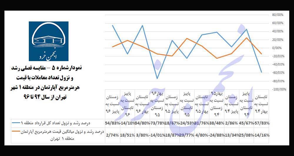 نمودارشماره 5: مقایسه-فصلی-رشد-و-نزول-تعداد-معاملات-با-قیمت-هرمترمربع-آپارتمان-در-منطقه-1-شهر-تهران-از-سال-94-تا-96