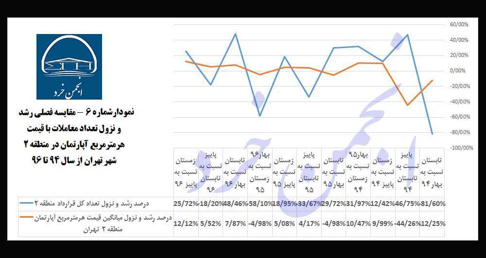 نمودارشماره 6: مقایسه-فصلی-رشد-و-نزول-تعداد-معاملات-با-قیمت-هرمترمربع-آپارتمان-در-منطقه-2-شهر-تهران-از-سال-94-تا-96