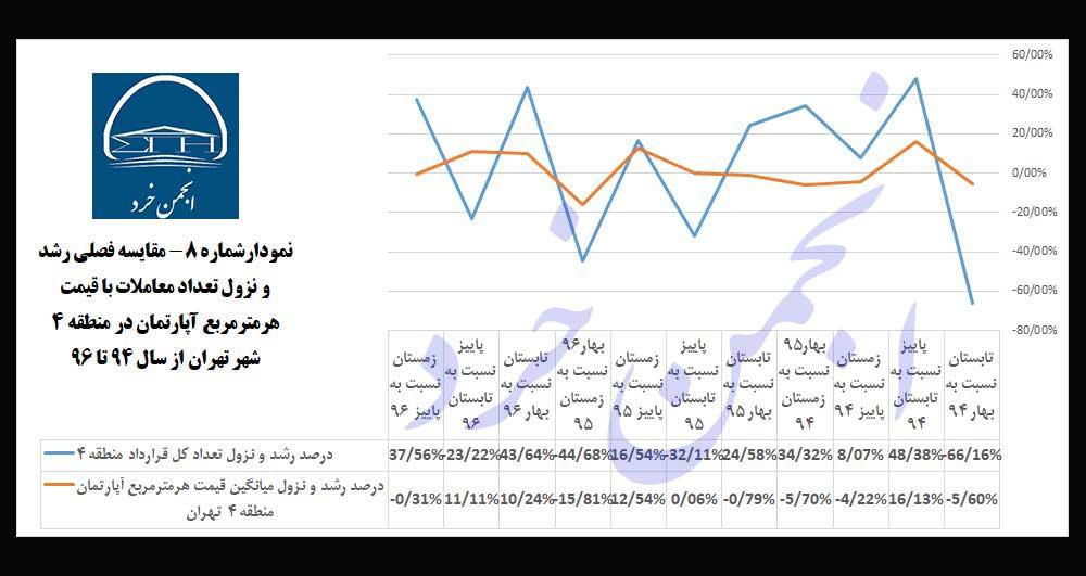نمودارشماره 8 : مقایسه-فصلی-رشد-و-نزول-تعداد-معاملات-با-قیمت-هرمترمربع-آپارتمان-در-منطقه-4-شهر-تهران-از-سال-94-تا-96