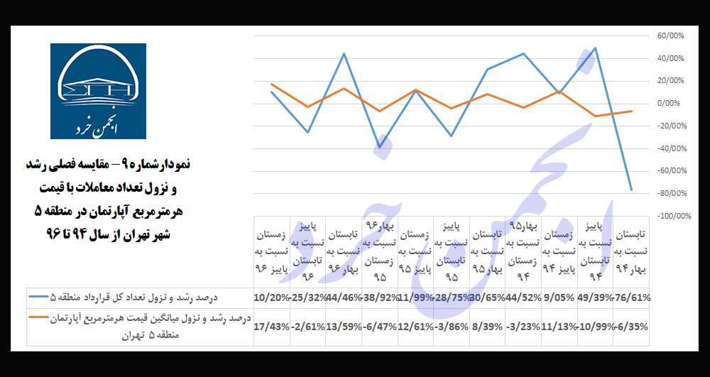 نمودارشماره 9: مقایسه-فصلی-رشد-و-نزول-تعداد-معاملات-با-قیمت-هرمترمربع-آپارتمان-در-منطقه-5-شهر-تهران-از-سال-94-تا-96