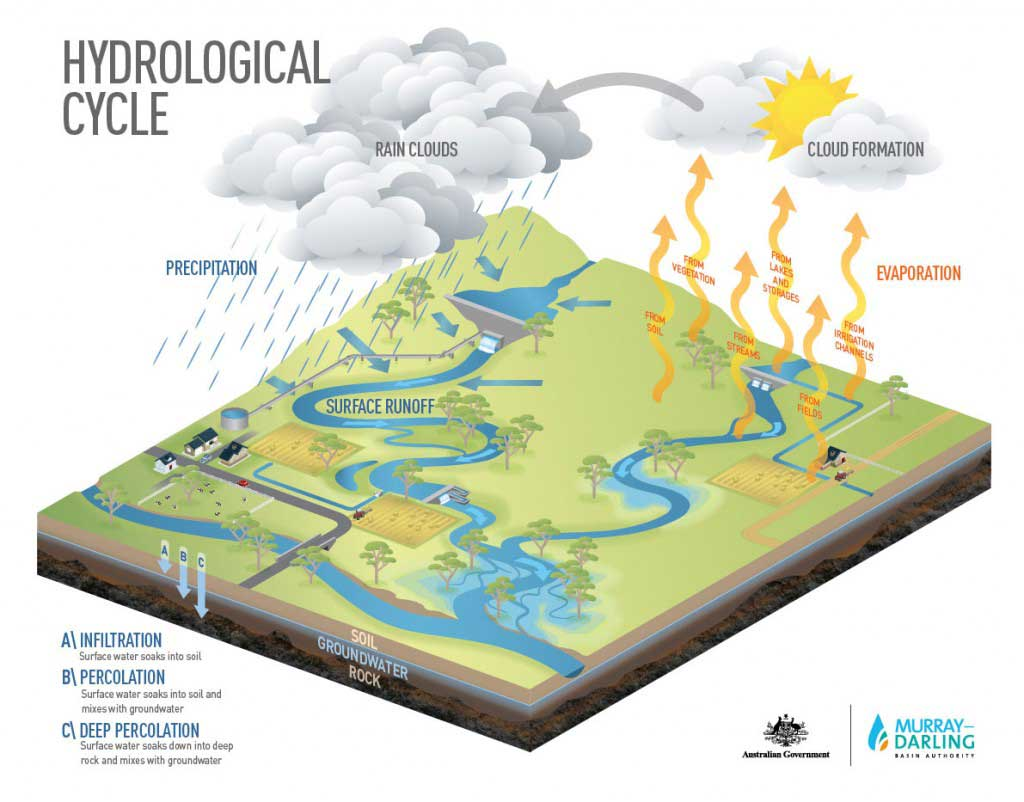 hydrological-cycle-murray-darling-basin-authority-diagram-of-hydrologic