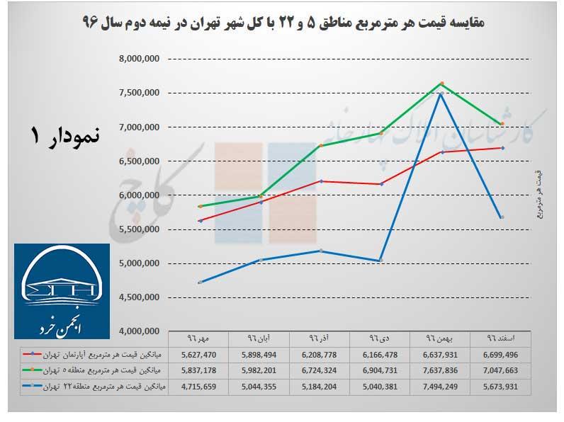 مقایسه میانگین قیمت هر مترمربع آپارتمان در شهر تهران با مناطق 5 و 22