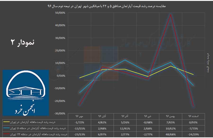 مقایسه درصد رشد قیمت آپارتمان در شهر تهران با مناطق 5 و 22 در نیمه دوم سال 96