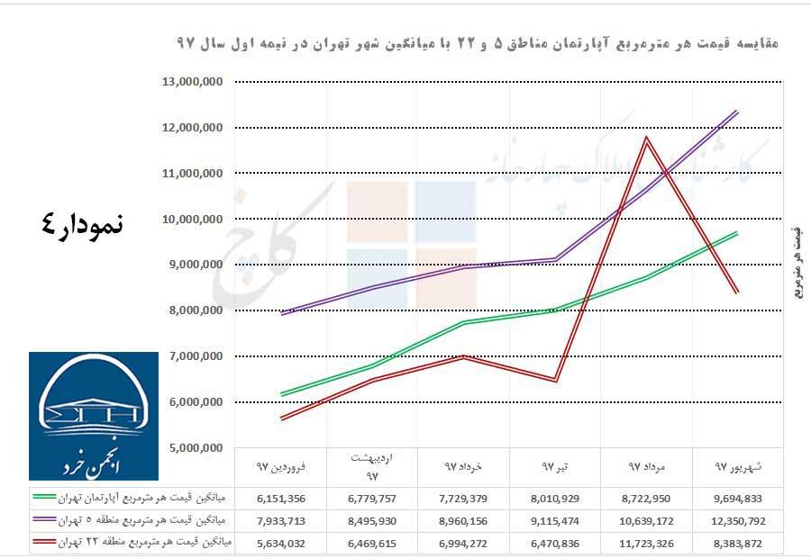 مقایسه میانگین قیمت هر مترمربع آپارتمان در شهر تهران با مناطق 5 و 22 در نیمه اول سال 97