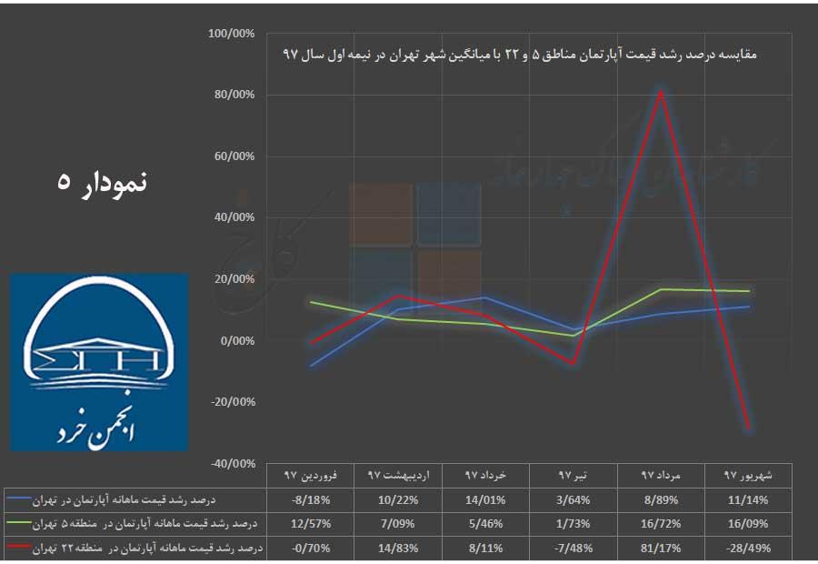 مقایسه درصد رشد قیمت آپارتمان در شهر تهران با مناطق 5 و 22 در نیمه اول سال 97