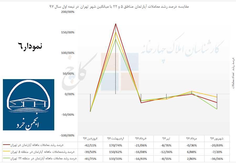 مقایسه درصد رشد معاملات در شهر تهران با مناطق 5 و 22 در نیمه اول سال 97