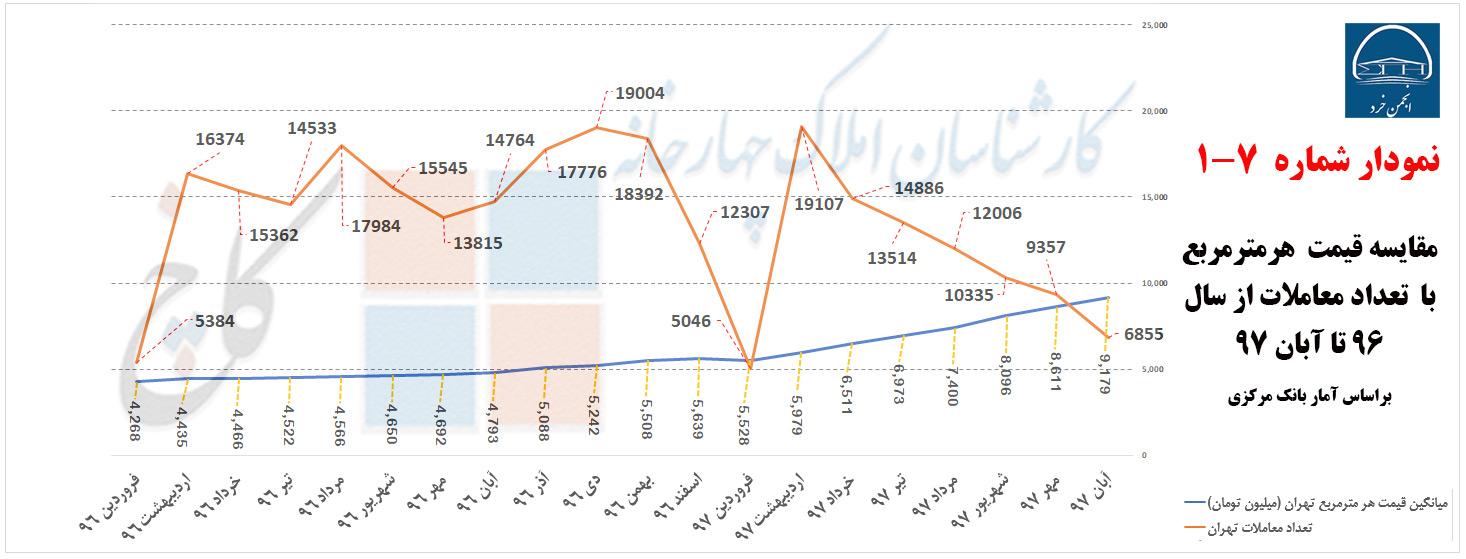 مقایسه قیمت و تعداد معاملات سال 96 تا 97 شهر تهران (منبع: بانک مرکزی)