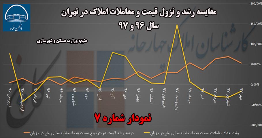 مقایسه رشد و نزول قیمت و معاملات سال 96 تا 97 با ماه مشابه سال پیش در شهر تهران (منبع: وزارت مسکن و شهرسازی)
