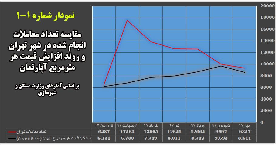 مقایسه تعداد معاملات انجام شده در شهر تهران و روند افزایش قیمت هر مترمربع آپارتمان (منبع : وزارت مسکن و شهرسازی)