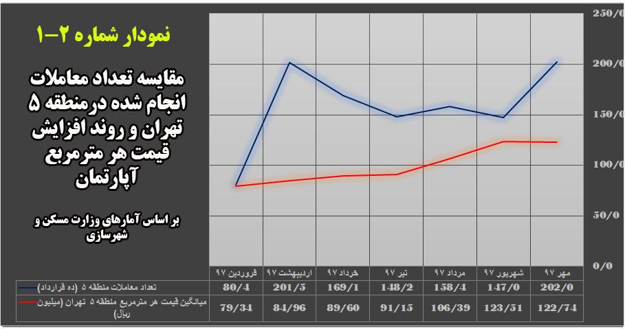 مقایسه تعداد معاملات انجام شده در منطقه 5 تهران و روند افزایش قیمت هر مترمربع آپارتمان در سال 97 (منبع : وزارت مسکن و شهرسازی)