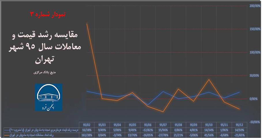 مقایسه رشد قیمت و معاملات سال 95 شهر تهران (منبع: بانک مرکزی)