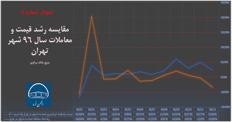 مقایسه رشد قیمت و معاملات سال 96 شهر تهران (منبع: بانک مرکزی)