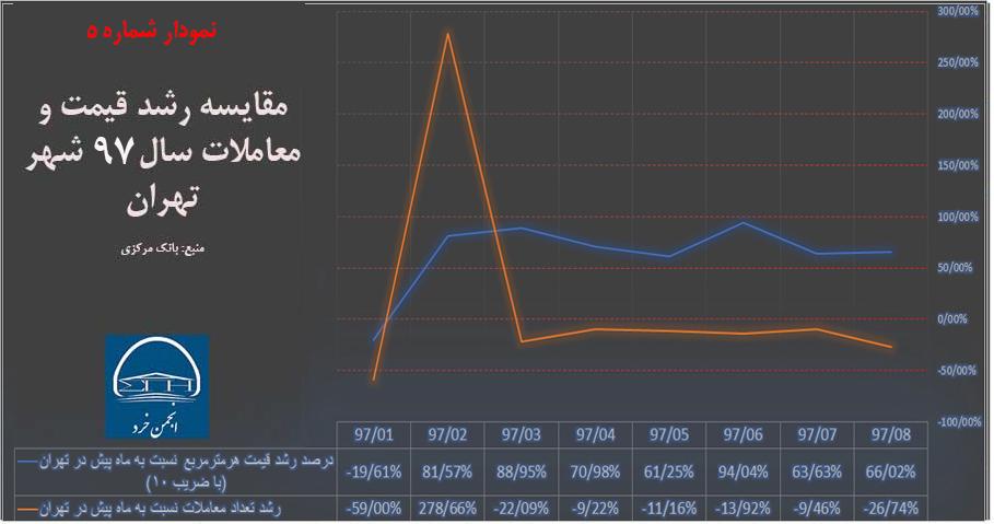مقایسه رشد قیمت و معاملات سال 97 شهر تهران (منبع: بانک مرکزی)