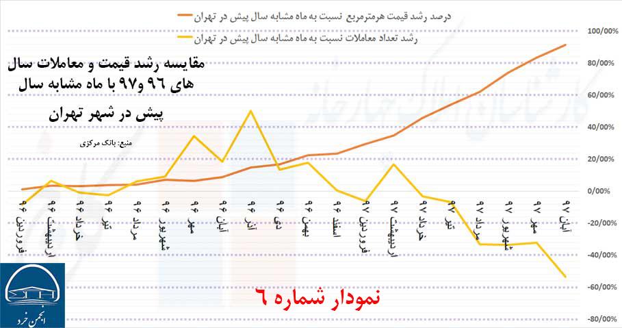 مقایسه رشد قیمت و معاملات سال 96 تا 97 با ماه مشابه سال پیش در شهر تهران (منبع: بانک مرکزی)