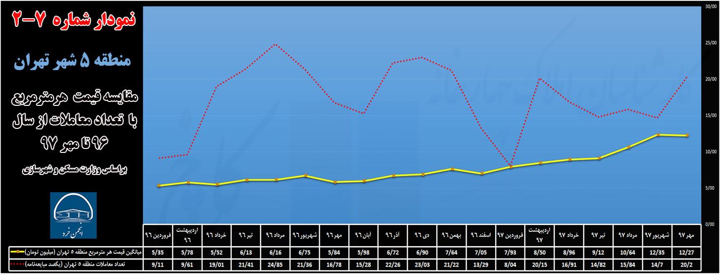 مقایسه قیمت و تعداد معاملات سال 96 تا 97 منطقه 5 شهر تهران (منبع: وزارت مسکن و شهرسازی)
