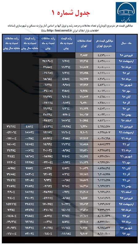 جدول شماره 1: آمارهای پایه بر اساس اطلاعات سامانه اطلاعات بازار املاک ایران وابسته به وزارت مسکن و شهرسازی سالهای 95 تا 97