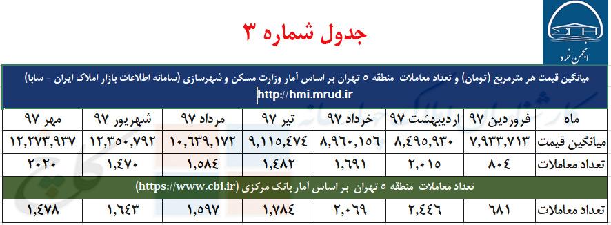 جدول شماره 3 : میانگین قیمت و تعداد معاملات منطقه 5 تهران و مقایسه آمار بانک مرکزی با وزارت مسکن و شهرسازی