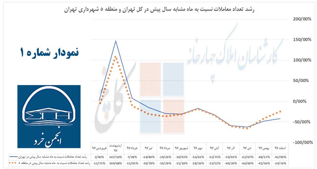 نمودار 1: رشد تعداد معاملات نسبت به ماه مشابه سال پیش در کل تهران و منطقه 5 شهرداری تهران