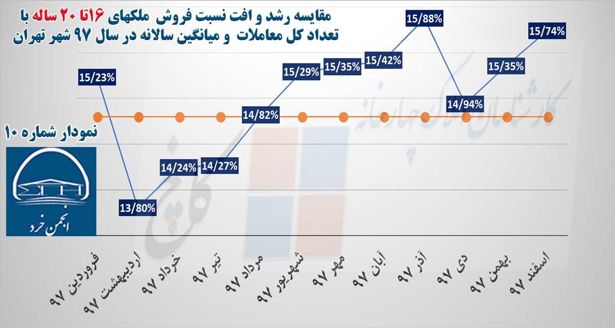 نمودار 10 : مقایسه رشد و افت نسبت فروش ملکهای 16تا 20 ساله با تعداد کل معاملات و میانگین سالانه در سال 97 شهر تهران