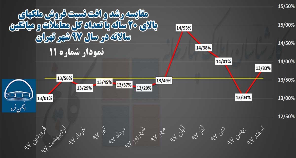 نمودار 11: مقایسه رشد و افت نسبت فروش ملکهای 21 ساله به بالا با تعداد کل معاملات و میانگین سالانه در سال 97 شهر تهران
