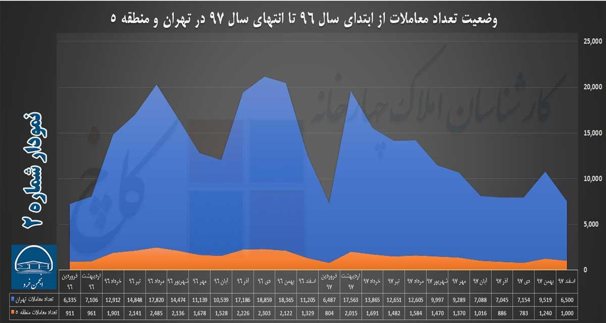 نمودار 2: وضعیت تعداد معاملات از ابتدای سال 96 تا انتهای سال 97 در تهران و منطقه 5