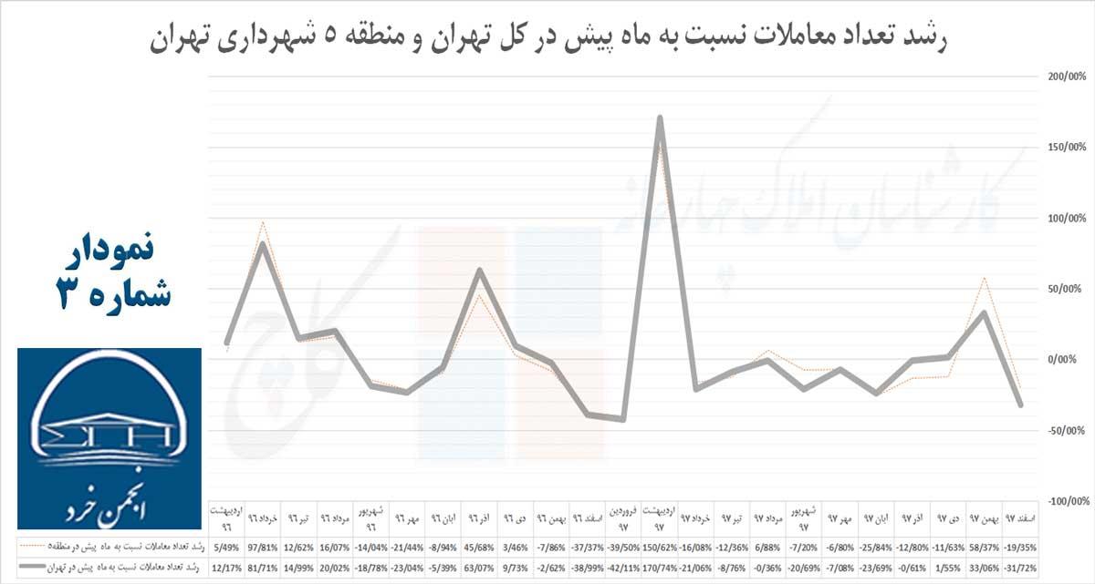 نمودار 3: رشد تعداد معاملات نسبت به ماه پیش در کل تهران و منطقه 5 شهرداری تهران