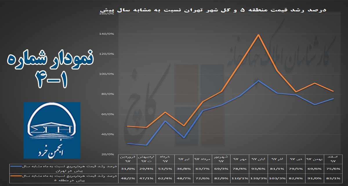 نمودار 4-1: نمودار رشد قیمت مسکن در شهر تهران و منطقه 5 نسبت به ماه مشابه سال پیش