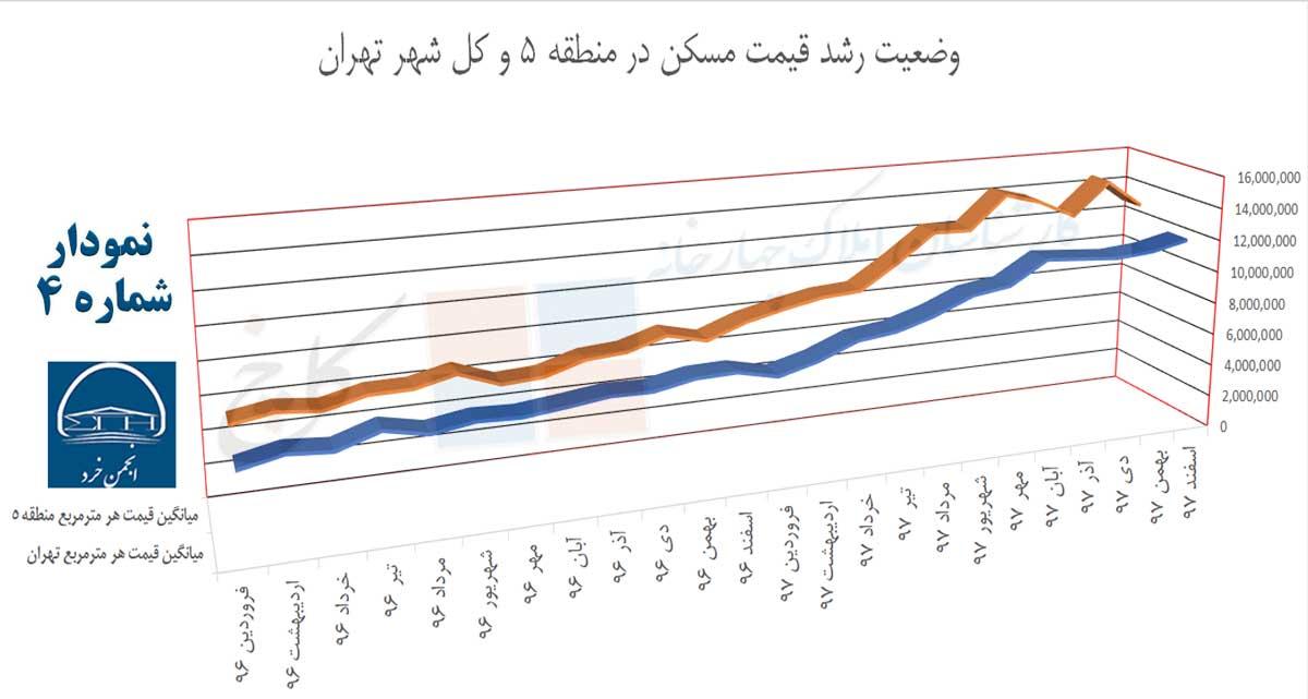 نمودار 4: وضعیت رشد قیمت مسکن در منطقه 5 و کل شهر تهران