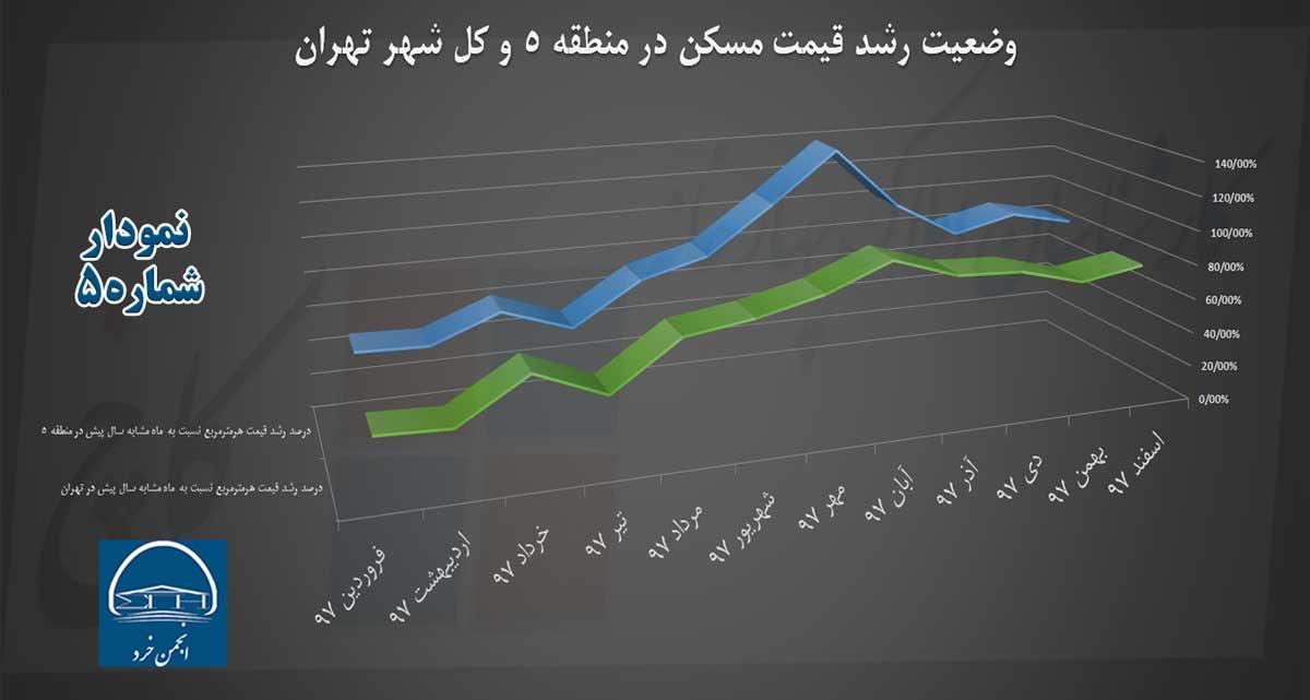 نمودار 5: وضعیت رشد قیمت مسکن در تهران و منطقه 5 آن در سال 97