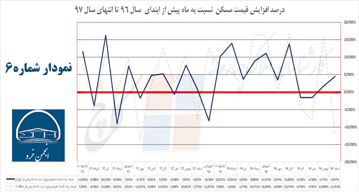 نمودار 6: درصد رشد قیمت مسکن نسبت به ماه پیش از ابتدای سال 96 تا انتهای سال 97