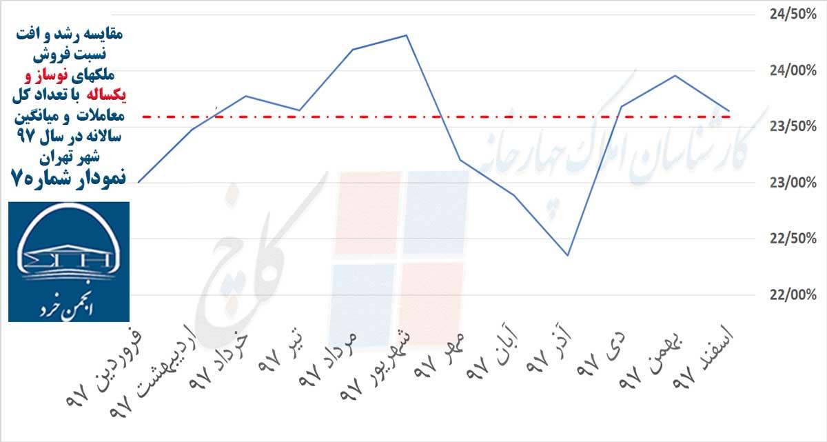 نمودار 7: مقایسه رشد و افت نسبت فروش ملکهای نوساز و یکساله با تعداد کل معاملات و میانگین سالانه در سال 97 شهر تهران