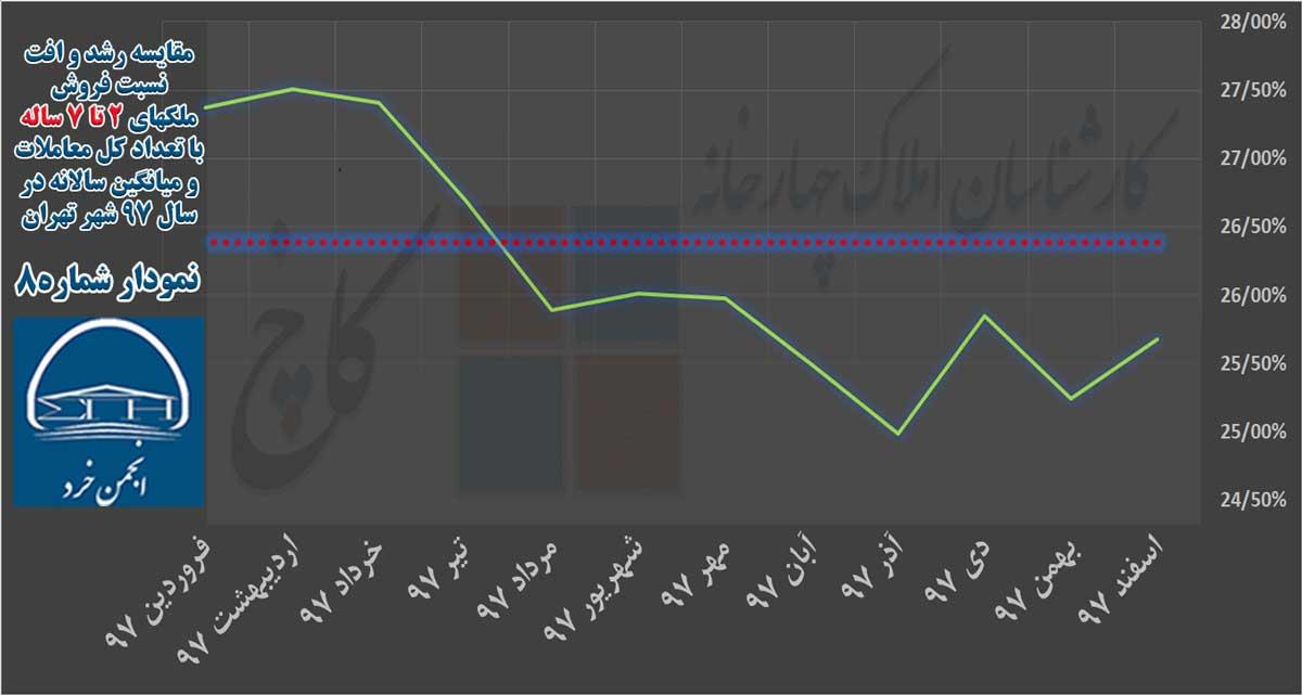 نمودار 8: مقایسه رشد و افت نسبت فروش ملکهای 2 تا 7 ساله با تعداد کل معاملات و میانگین سالانه در سال 97 شهر تهران