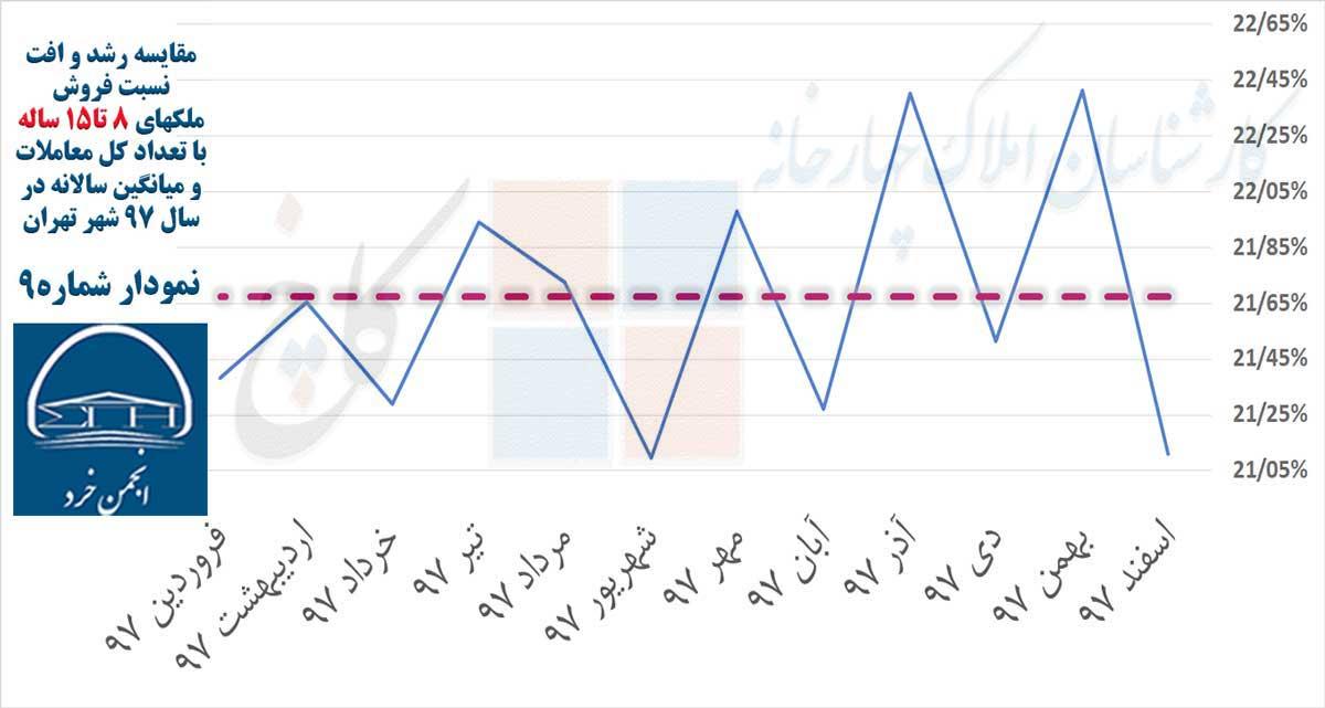 نمودار 9: مقایسه رشد و افت نسبت فروش ملکهای 8 تا15 ساله با تعداد کل معاملات و میانگین سالانه در سال 97 شهر تهران