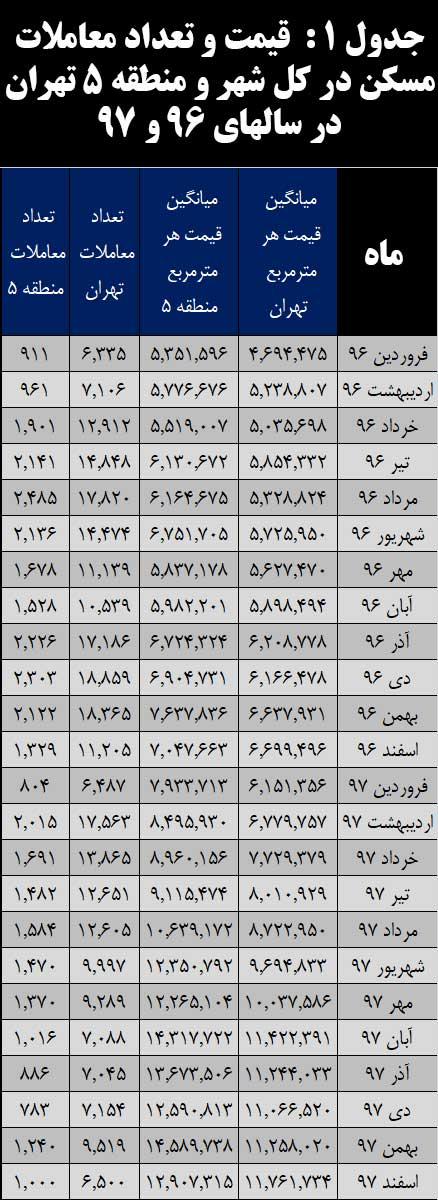 جدول 1 : قیمت و تعداد معاملات مسکن در کل شهر و منطقه 5 تهران در سالهای 96 و 97