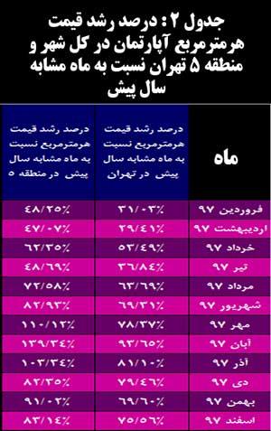 جدول 2 : درصد رشد قیمت هرمترمربع آپارتمان در کل شهر و منطقه 5 تهران نسبت به ماه مشابه سال پیش