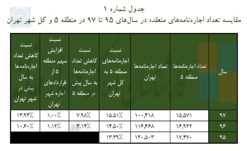 (مقایسه تعداد اجارهنامههای منعقده در سالهای 95 تا 97 در منطقه 5 و کل شهر تهران)